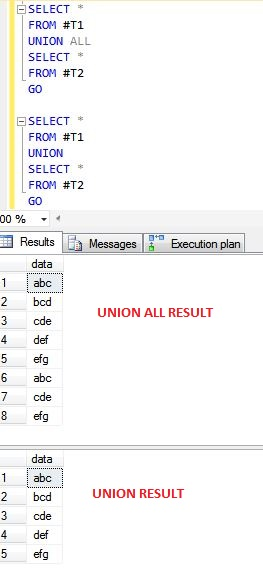 sql - What is the difference between UNION and UNION ALL? - Stack Overflow