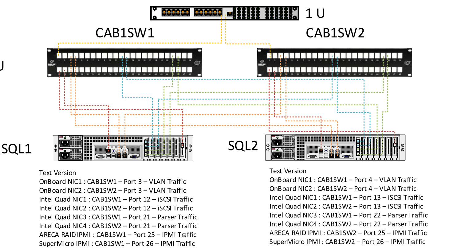 Routing Load Balance NIC Switch And Router Redundancy