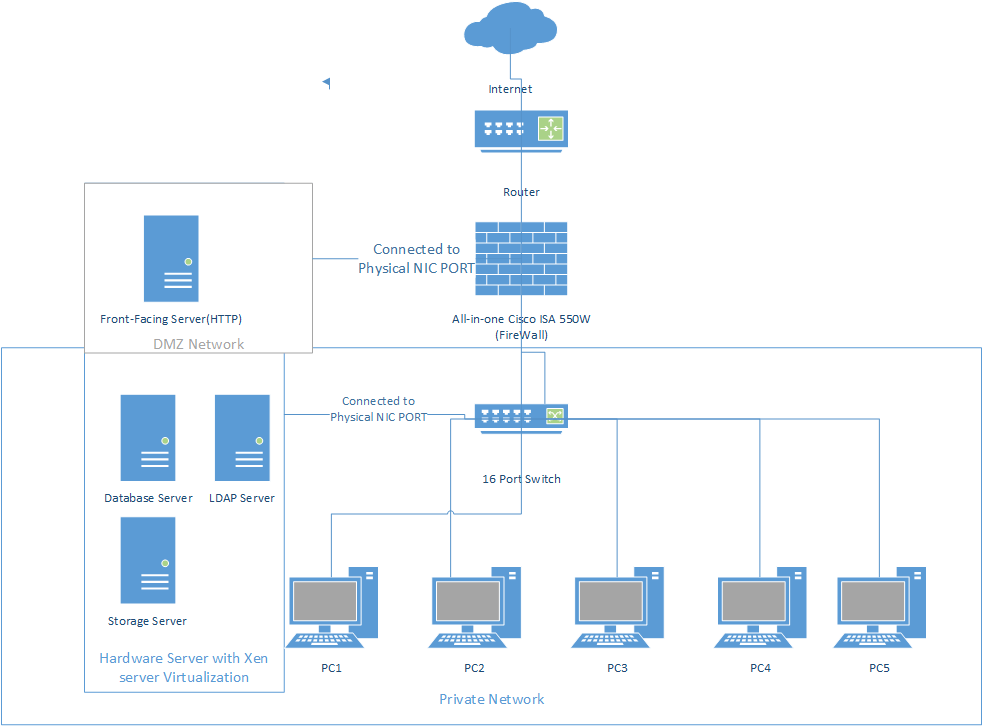 Networking Proposed Network Design For DMZ With Server