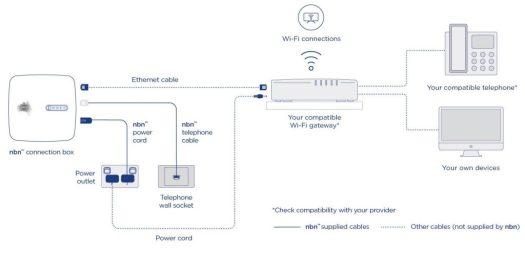 NBN FTTC diagram showing Your compatible WiFi gateway