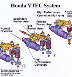 vtec motor diagram wiring diagrams scematic 3 5 vtec engine diagram 08 honda fit vtec engine diagram [ 1492 x 1130 Pixel ]