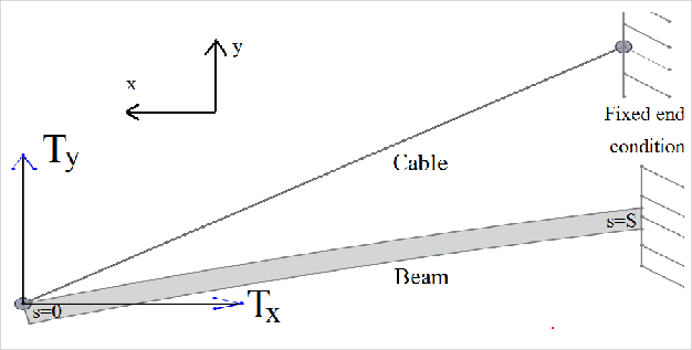 Strategies for cable vibration: eigenvalues are suitable