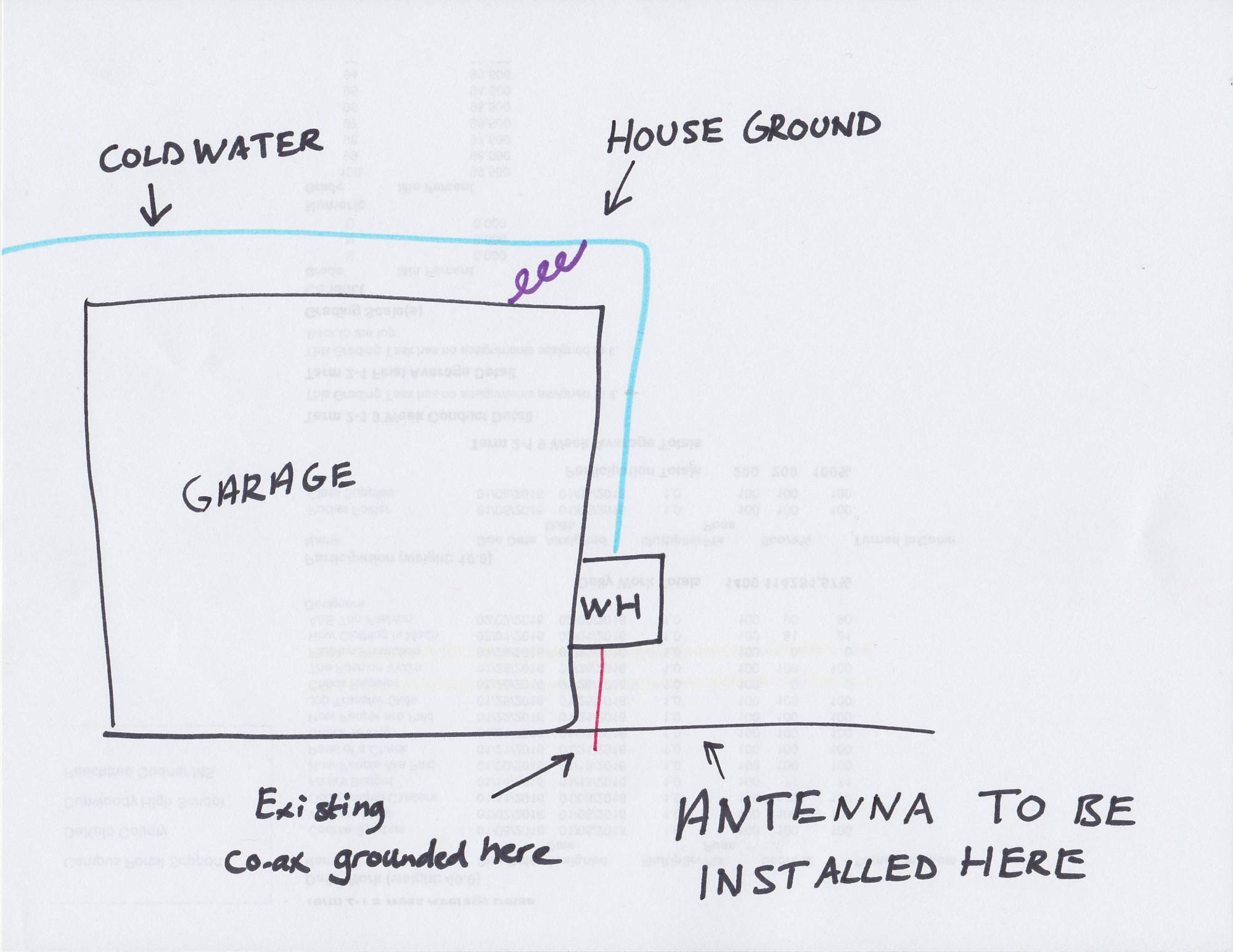 hight resolution of electrical tv antenna installation how to ground home rh diy stackexchange com antenna ground wire installation direct tv grounding diagram