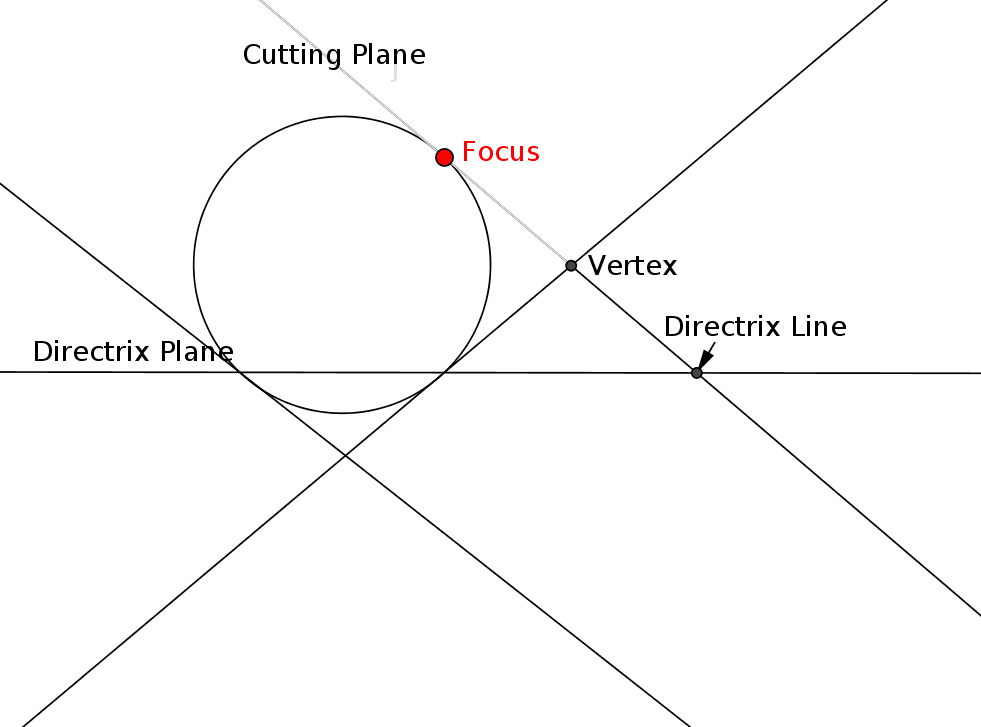 Reconciliation of Cone-Slicing and Focus-Directrix