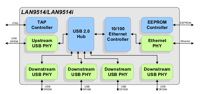 raspberry pi 3 model b wiring diagram limitorque diagrams mx soc cpu and ethernet controller internal connection in lan9514 block