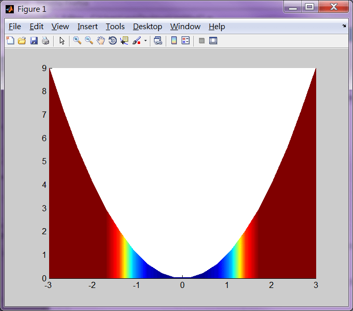 如何獲得垂直漸變填充matlab繪圖 - VoidCC