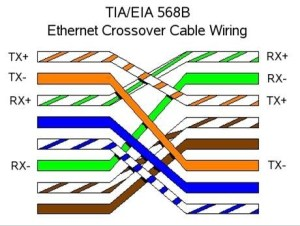 cable  How do 568B568B and 568A568A Ether wirings
