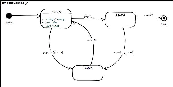 run initial here is the state diagram in diagram format