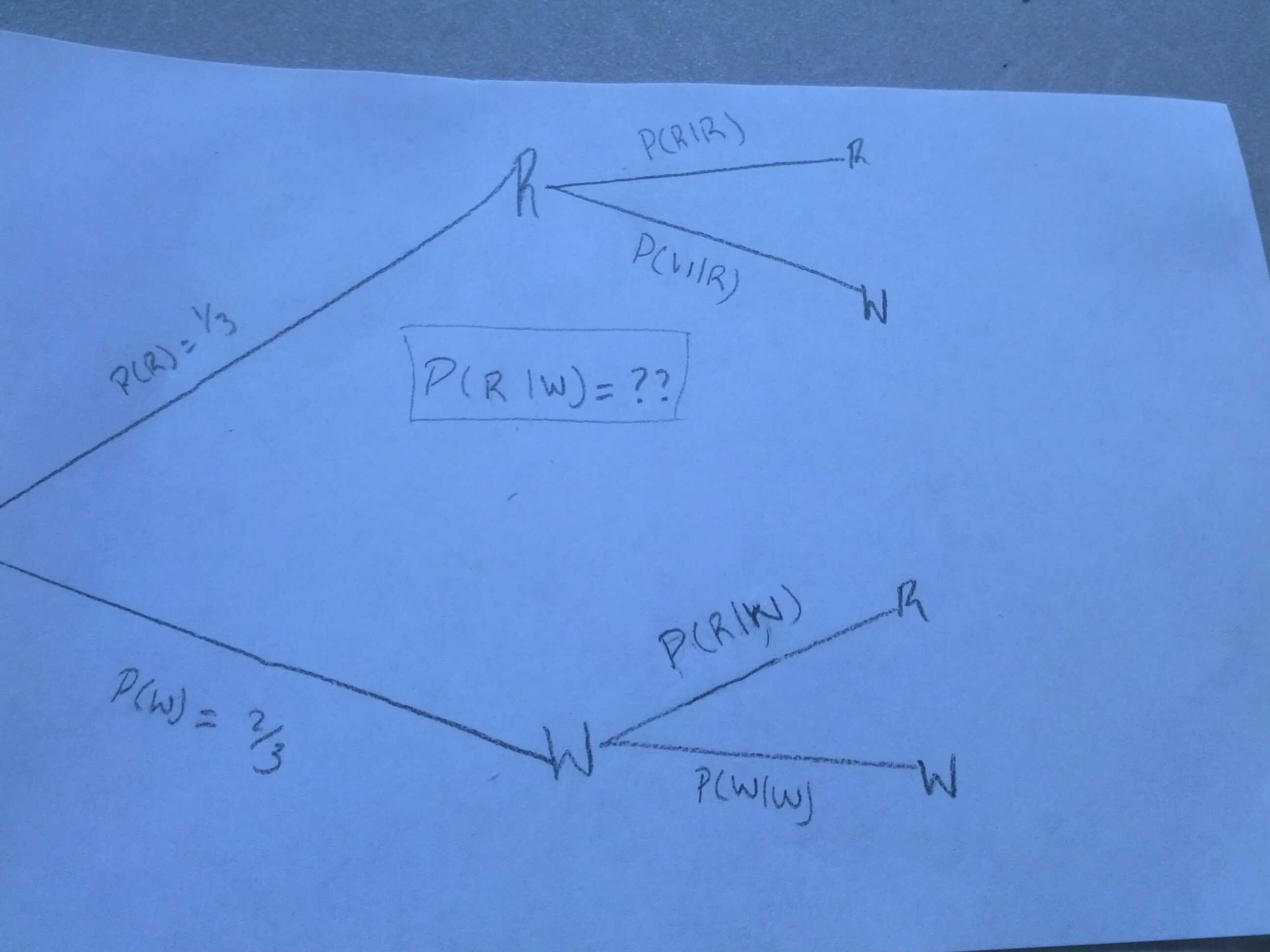 what is a tree diagram in math john deere 100 series wiring conditional probability and bayes theorem mathematics