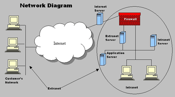 Networking What's The Difference Between Intranet Extranet And