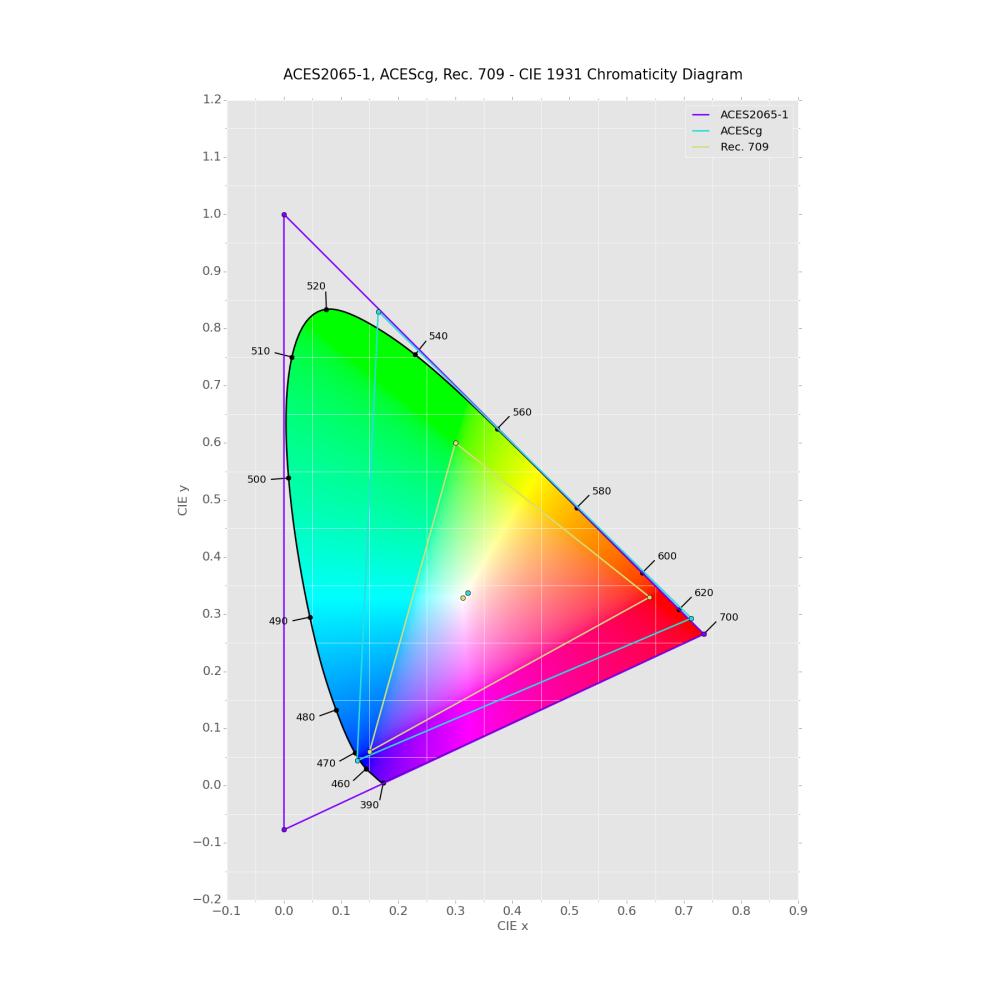 medium resolution of aces encodings
