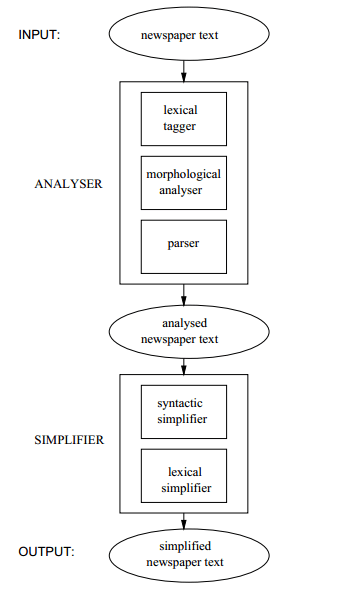how to draw a system architecture diagram human long bone tikz pgf drawing in latex tex stack i want as the picture below enter image description here