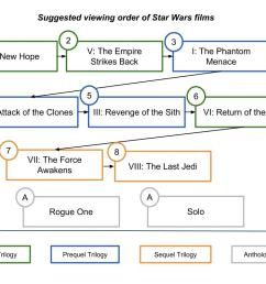 star wars plot diagram wiring diagram datasourcein what order should the star wars movies be watched [ 1028 x 795 Pixel ]
