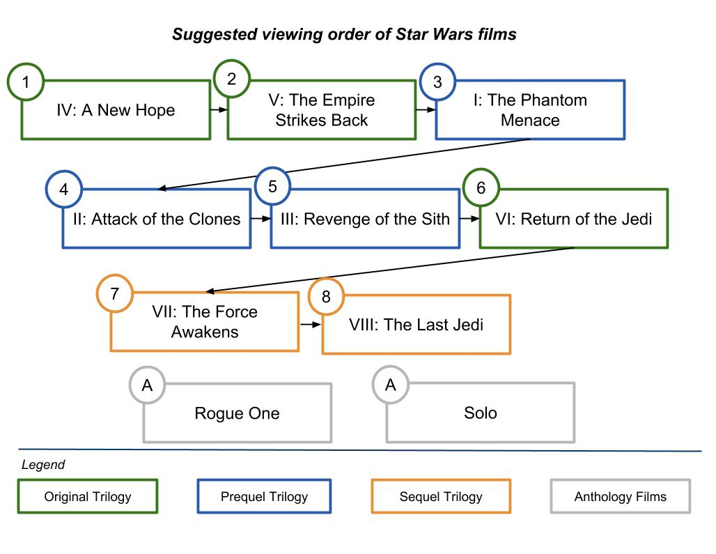 hight resolution of star wars plot diagram wiring diagram datasourcein what order should the star wars movies be watched