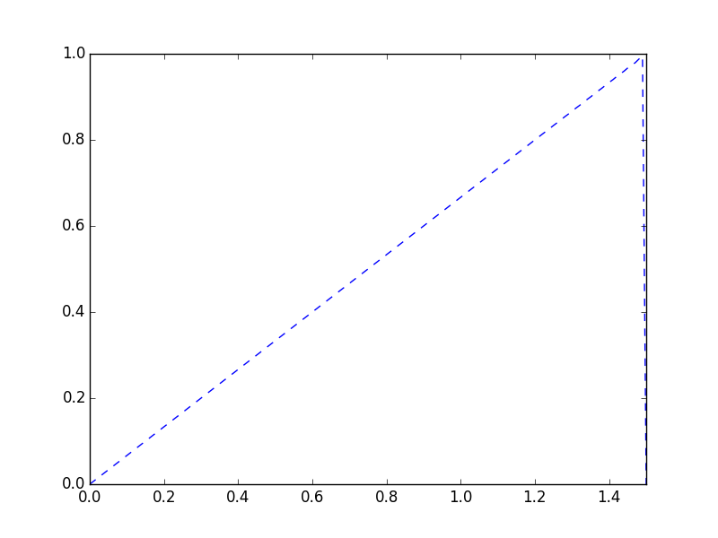 Fourier series of function $f(x)=0$ if $0