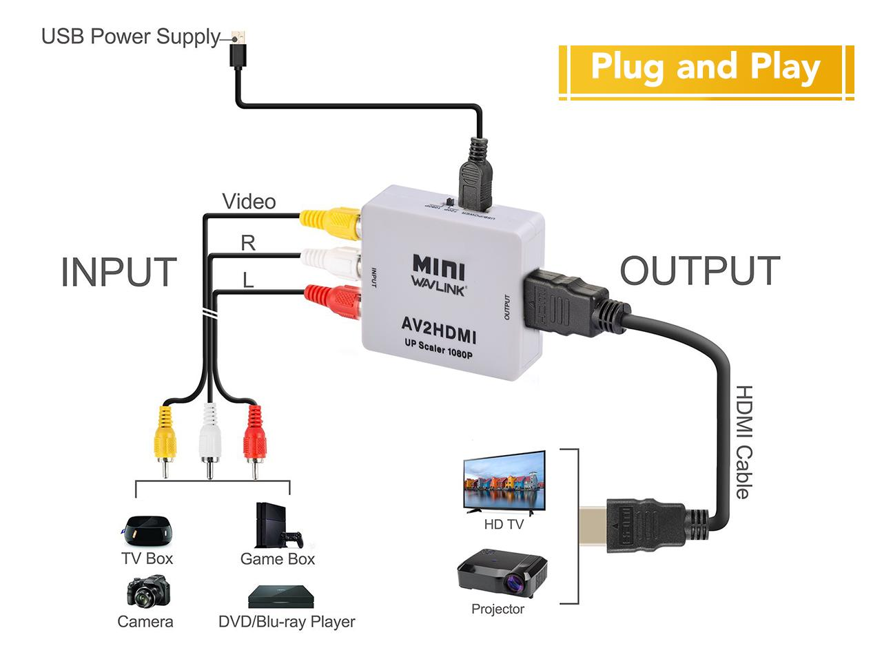 hdmi to rca wiring diagram nissan almera tino stereo connect sega mega drive 2 smart tv arqade wise i don t think you ll gain much benefit by using one of these methods over the other maybe a bit cleaner an image via connector