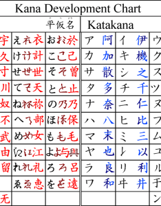 Here   the graph shown on wikipedia so you can see that and are derived from different kanji just happen to look similar kana also why does katakana hiragana japanese rh japaneseackexchange