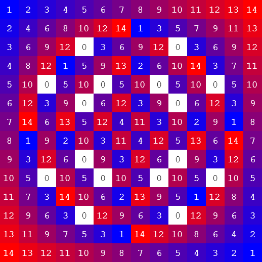 multiplacation tables