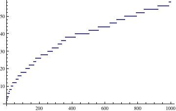 What number appears most often in an $n \times n