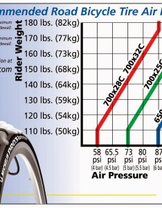 Michelin recommended road tire air pressure guide also what is the relationship between tyre and weight rh bicyclesackexchange