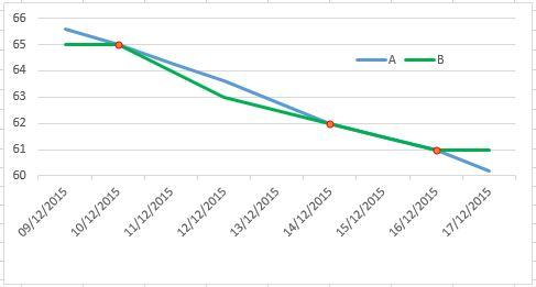 Fill missing data by interpolation in Google Spreadsheet