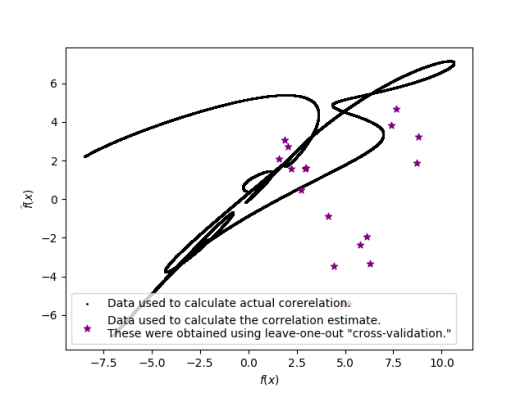 data used to calculate true correlation and estimated correlation