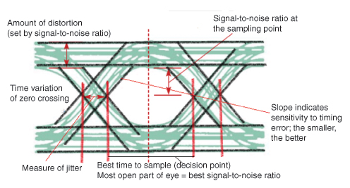 General Question About Analog And Digital Signals Electrical