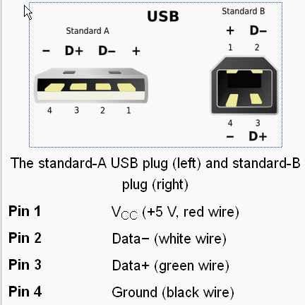usb cable wire diagram usb pinout motherboard Mini USB Wiring-Diagram usb cable wiring diagram