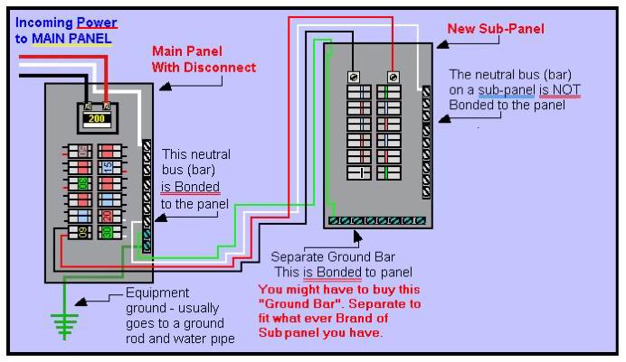 Sub Panel To Main Wiring Diagram Sub Automotive Wiring Diagrams