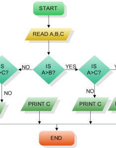 Can  create  flowchart like this one enter image description here also flow chart no tree using  js stack overflow rh stackoverflow