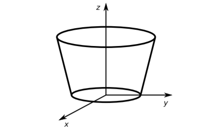 Verifying Gauss's divergence theorem on a upside down