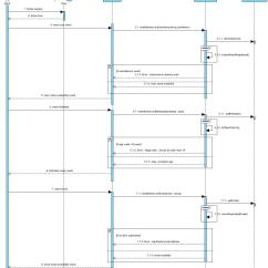 How To Show Loop In Sequence Diagram Rheem Gas Furnace Thermostat Wiring Uml Make For Sign Up Stack