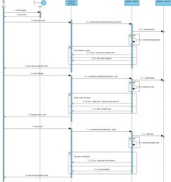 how to make sequence diagram for sign up stack overflow enter image description here [ 1176 x 1236 Pixel ]