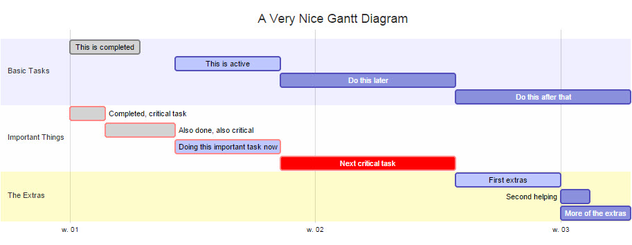 R Diagrammer Shiny Gantt Charts With R Stack Overflow