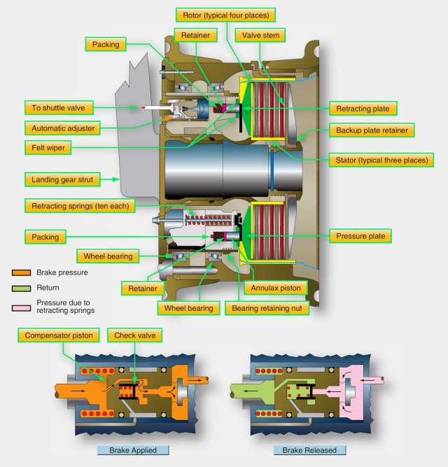aircraft systems - How do multiple-disc brakes work ...