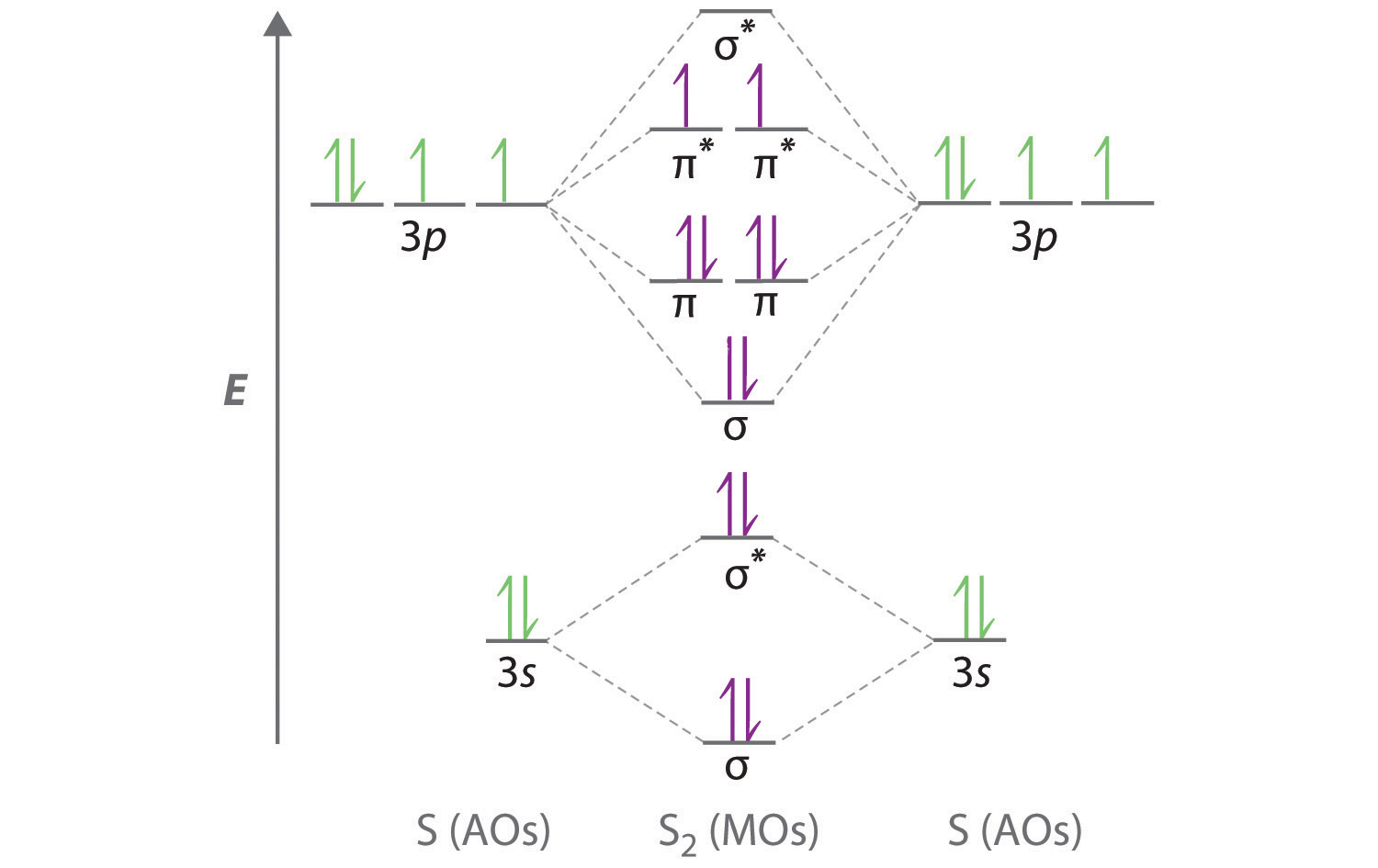hight resolution of the molecular orbital energy level diagram of sx2 is given below enter image description here