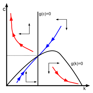 how to draw a phase diagram yamaha moto 4 wiring differential equations plotting mathematica stack ramsey model