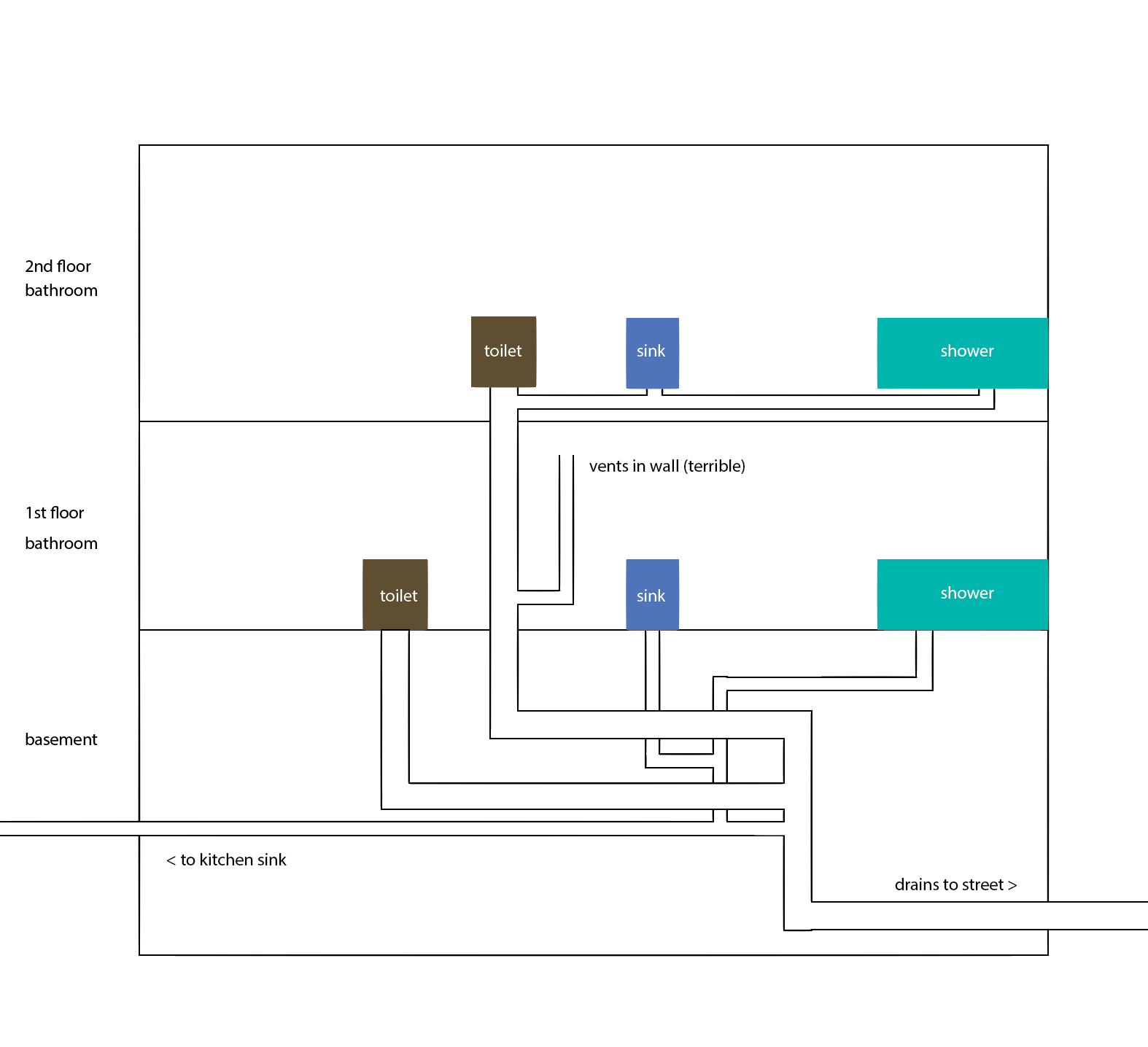 bathroom plumbing vent stack diagram telephone extension cable wiring adding in missing vents terry love