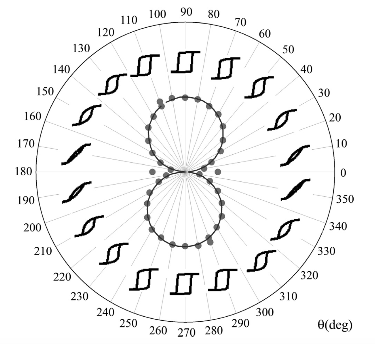 How to plot Multiple Hysteresis loops on polar grid in