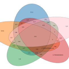 Venn Diagram Of The Number System Holden Rodeo Wiring R Change Digits Numbers In Venndiagram Stack