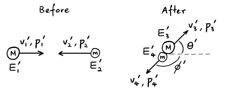 Special relativity: maximum angle of deflection in an