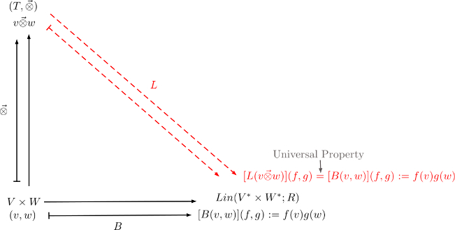 Tensor Products,Universal Property and a particular