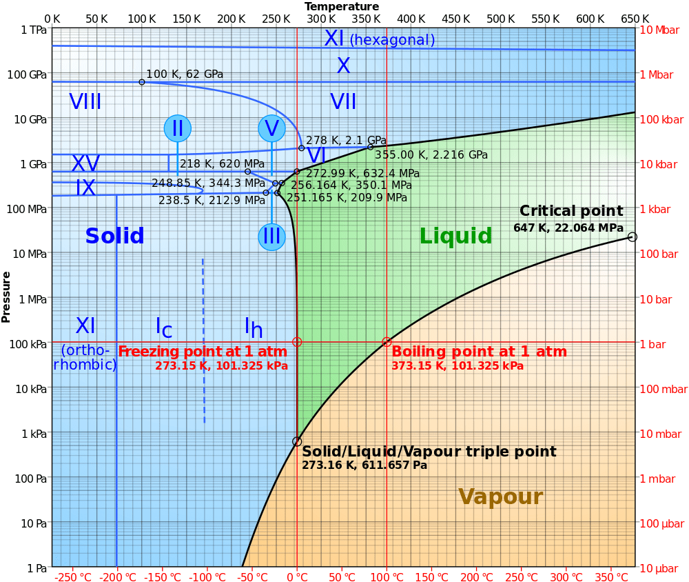 hight resolution of phase diagram