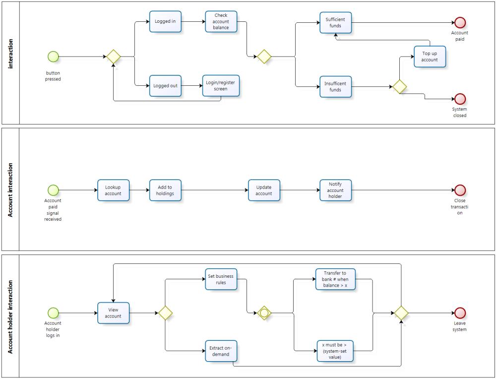 medium resolution of bpmn 2 0 diagram
