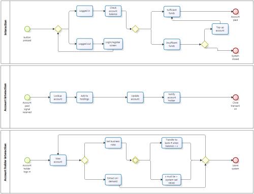 small resolution of bpmn 2 0 diagram