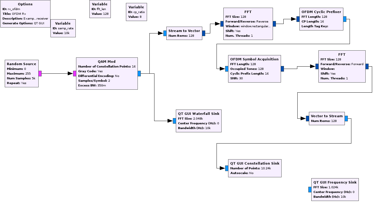 block diagram to signal flow graph bmw e61 wiring demodulation - ofdm symbol acquisition in gnu radio gives rotating constellation even if ...