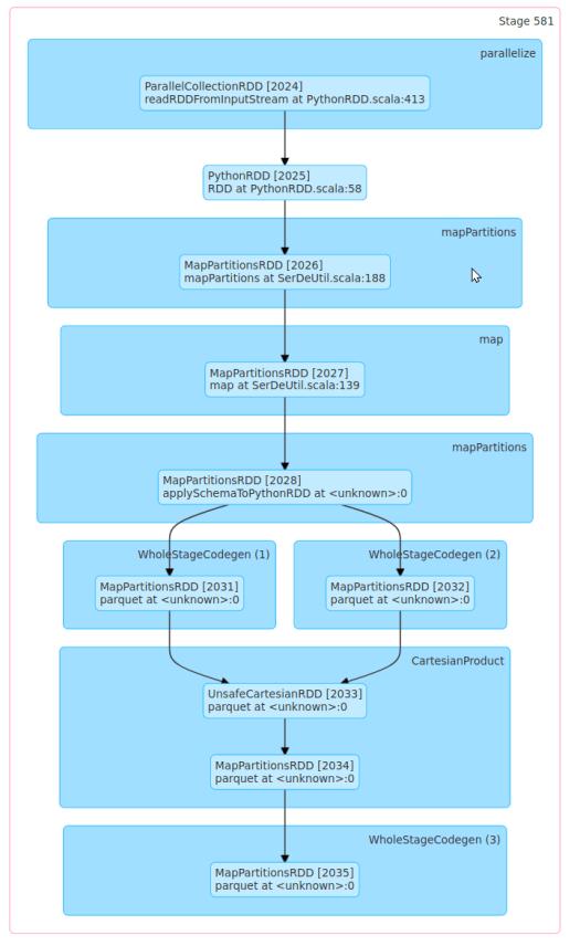 DAG Chart