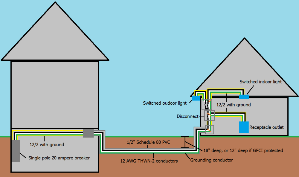 medium resolution of electrical wiring to a detached garage home improvement stacksingle branch circuit supplying garage