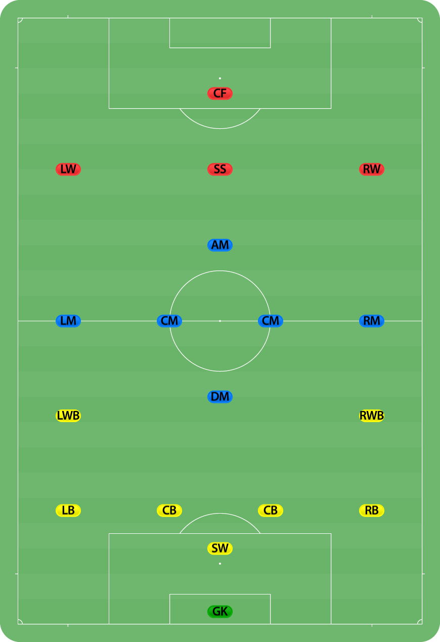 hight resolution of football field with showing defender positions