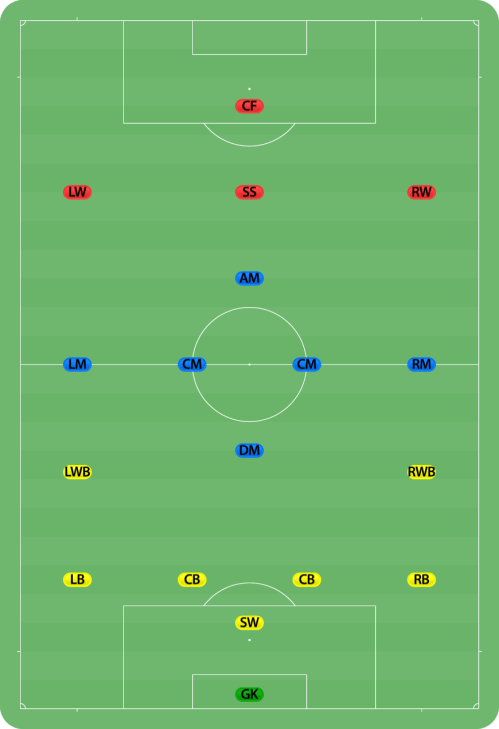 small resolution of football field with showing defender positions